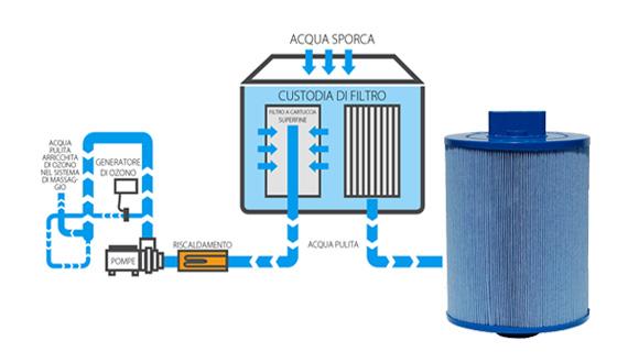 Filtrazione idromassaggio